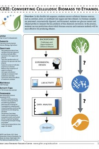 Converting Cellulosic Biomass to Ethanol PDF