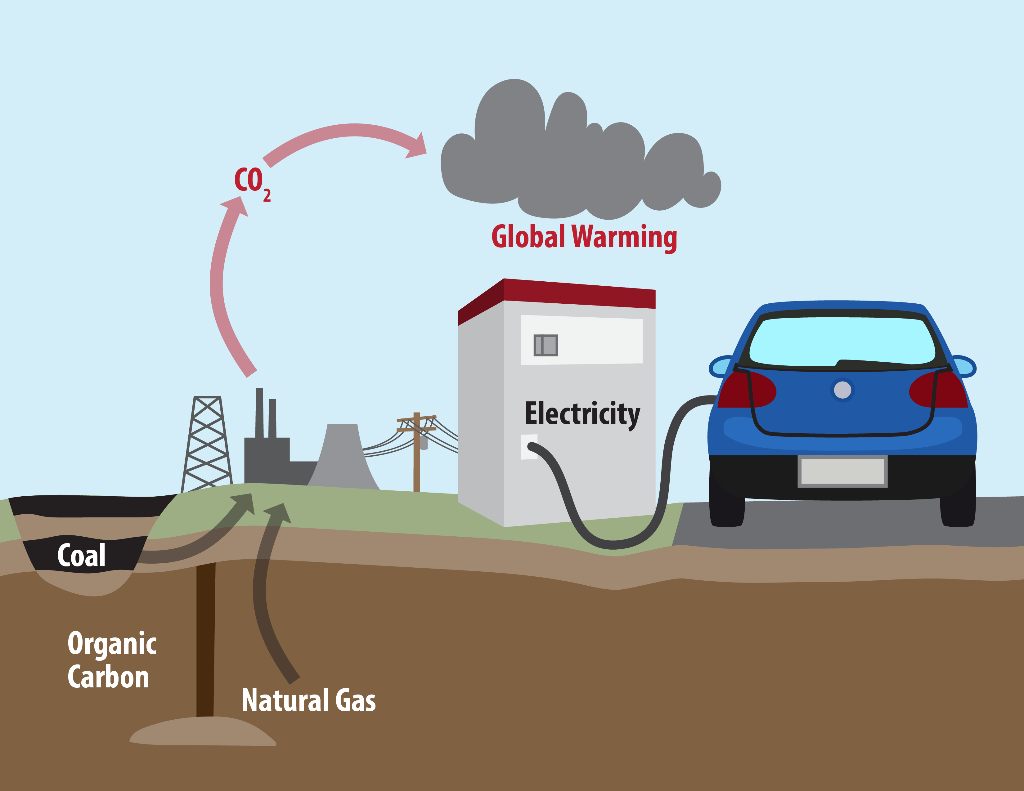 Analyzing Fuel Carbon Footprints: Gasoline, Ethanol and ...