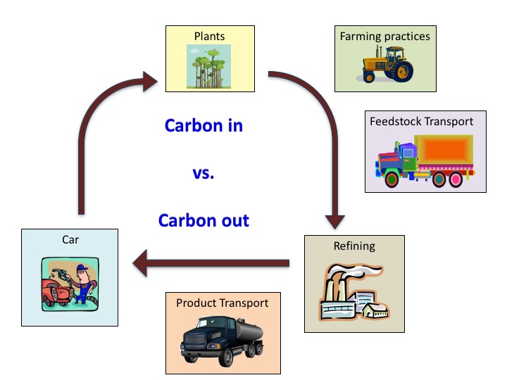 Life Cycle Assessment Of Biofuels 101 Great Lakes