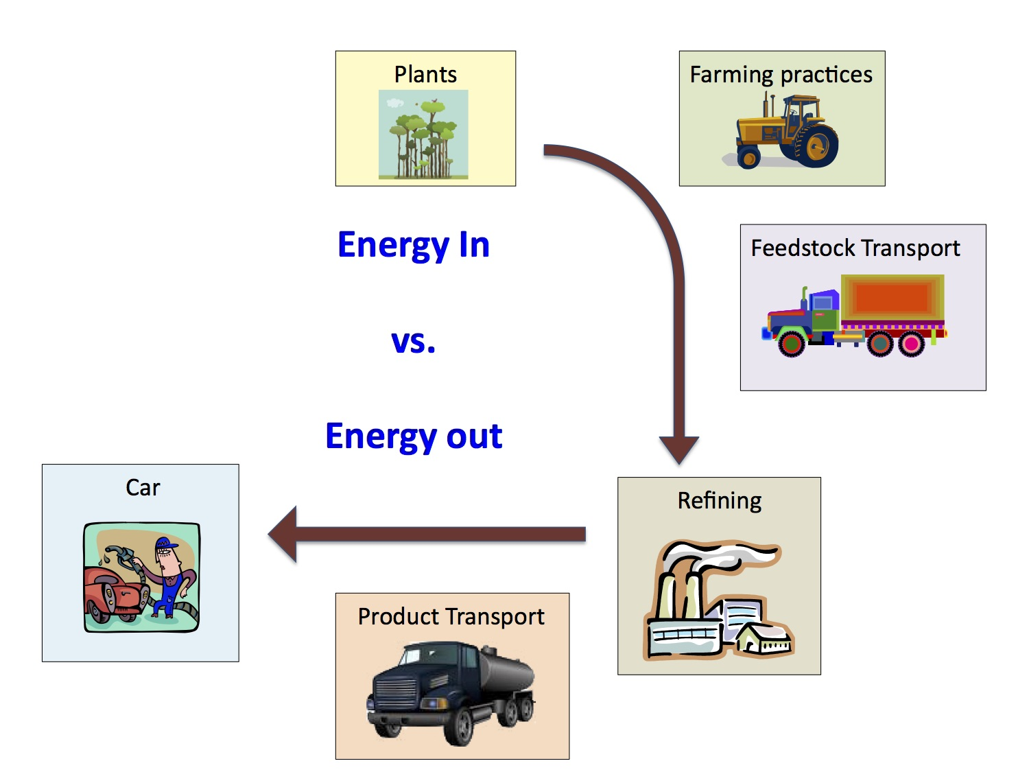 Life Cycle Assessment of Energy