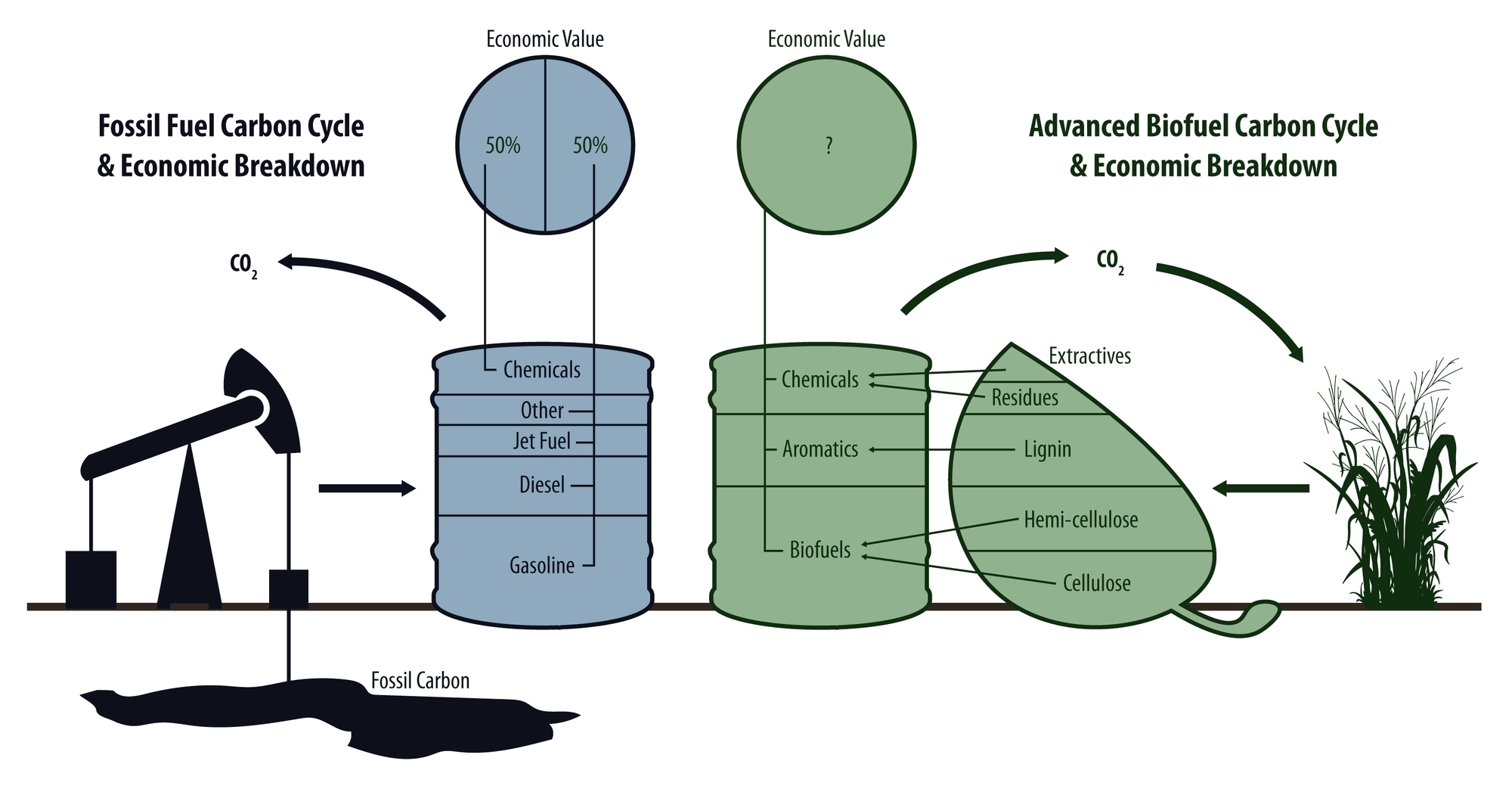 A figure portraying a barrel of oil and the chemicals that come from it and comparing that to the chemicals and fuels we can create from biomass
