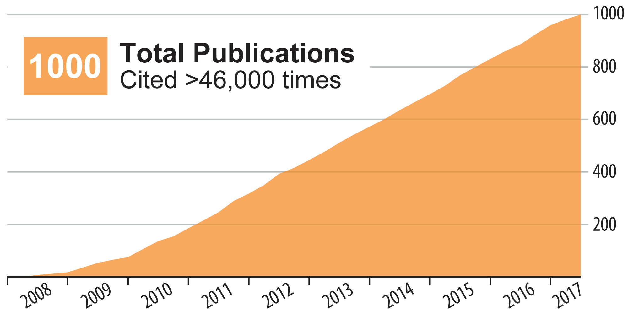 Graph of the GLBRC's 1000 Publications